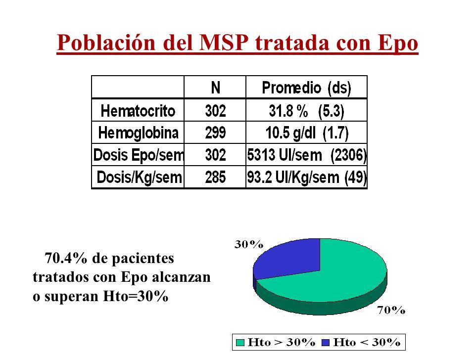 Población del MSP tratada con Epo 70.4% de pacientes tratados con Epo alcanzan o superan Hto=30%