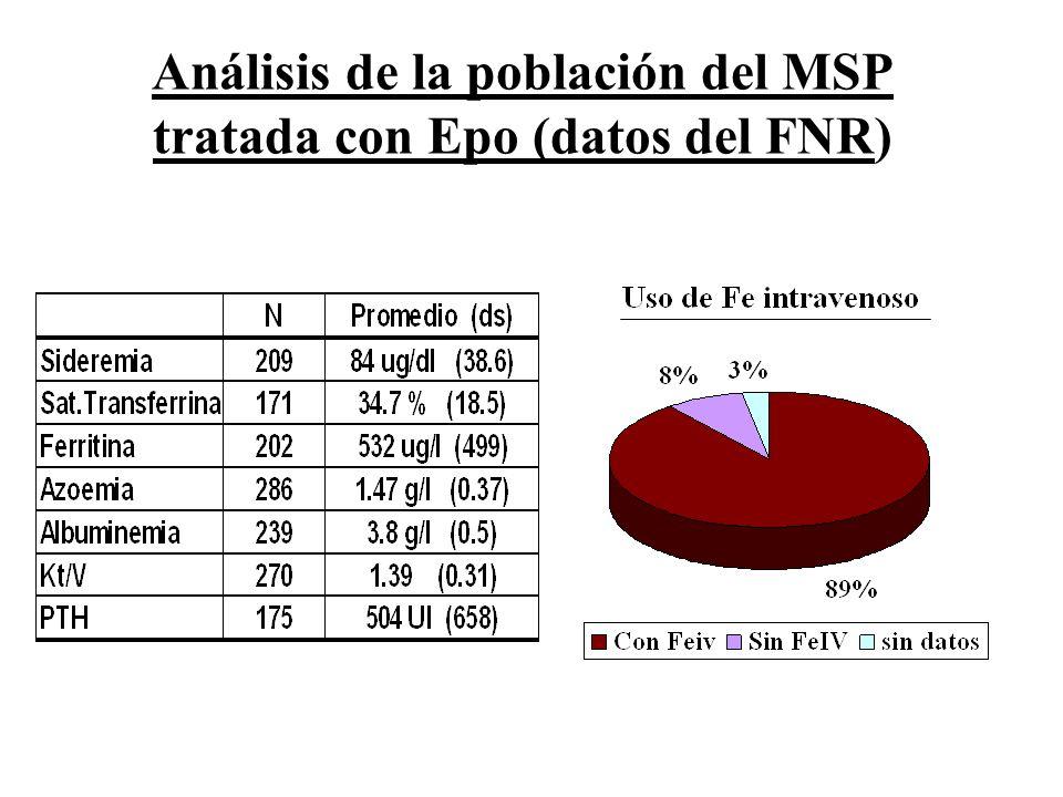 Análisis de la población del MSP tratada con Epo (datos del FNR)