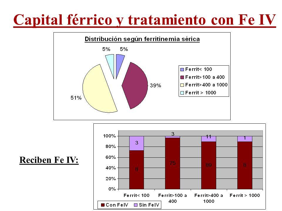 Capital férrico y tratamiento con Fe IV Reciben Fe IV: