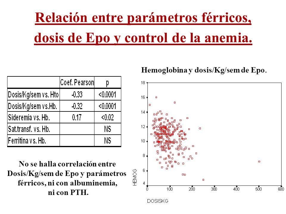 Relación entre parámetros férricos, dosis de Epo y control de la anemia. Hemoglobina y dosis/Kg/sem de Epo. No se halla correlación entre Dosis/Kg/sem