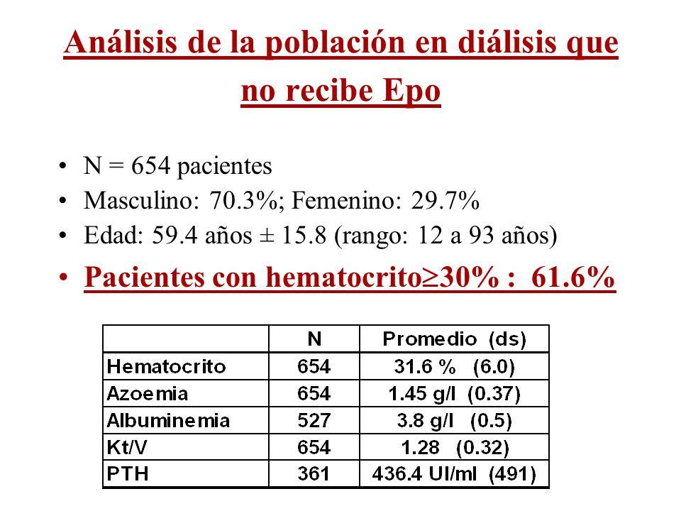 Análisis de la población en diálisis que no recibe Epo N = 654 pacientes Masculino: 70.3%; Femenino: 29.7% Edad: 59.4 años ± 15.8 (rango: 12 a 93 años