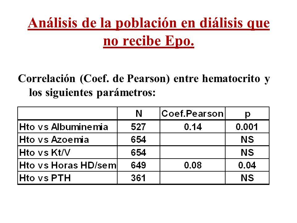 Correlación (Coef. de Pearson) entre hematocrito y los siguientes parámetros: Análisis de la población en diálisis que no recibe Epo.
