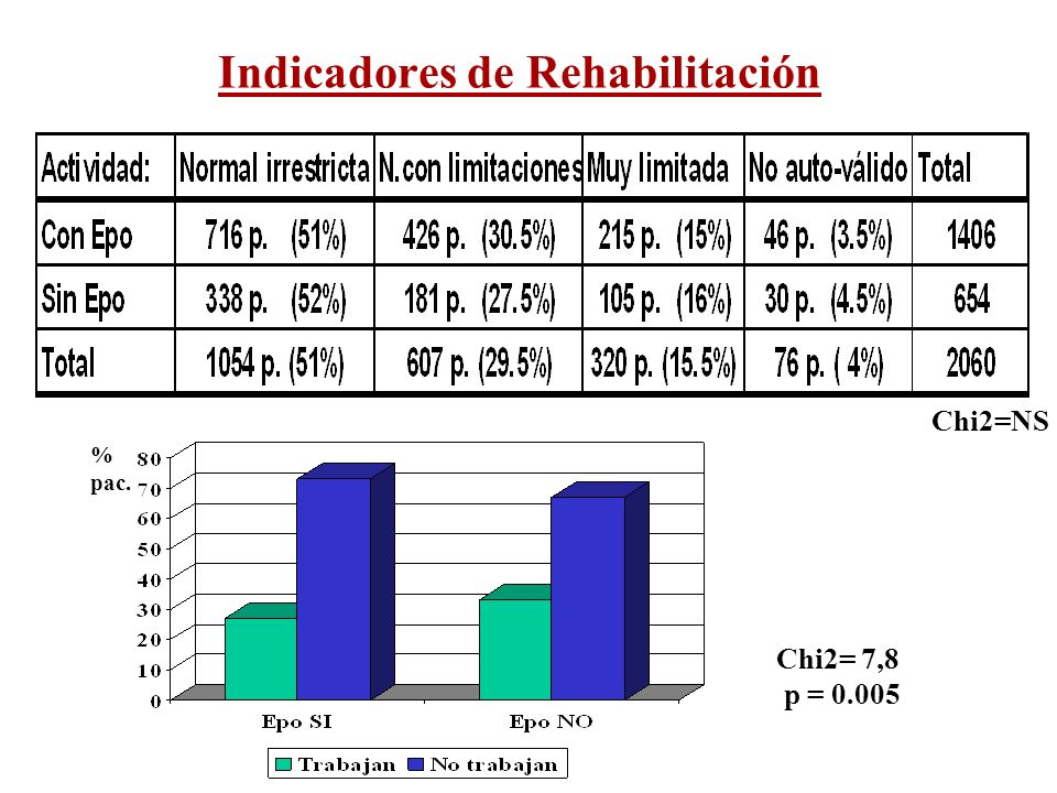 Indicadores de Rehabilitación Chi2= 7,8 p = 0.005 % pac. Chi2=NS