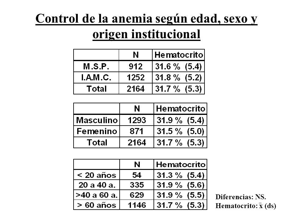 Control de la anemia según edad, sexo y origen institucional Diferencias: NS. Hematocrito: x (ds)