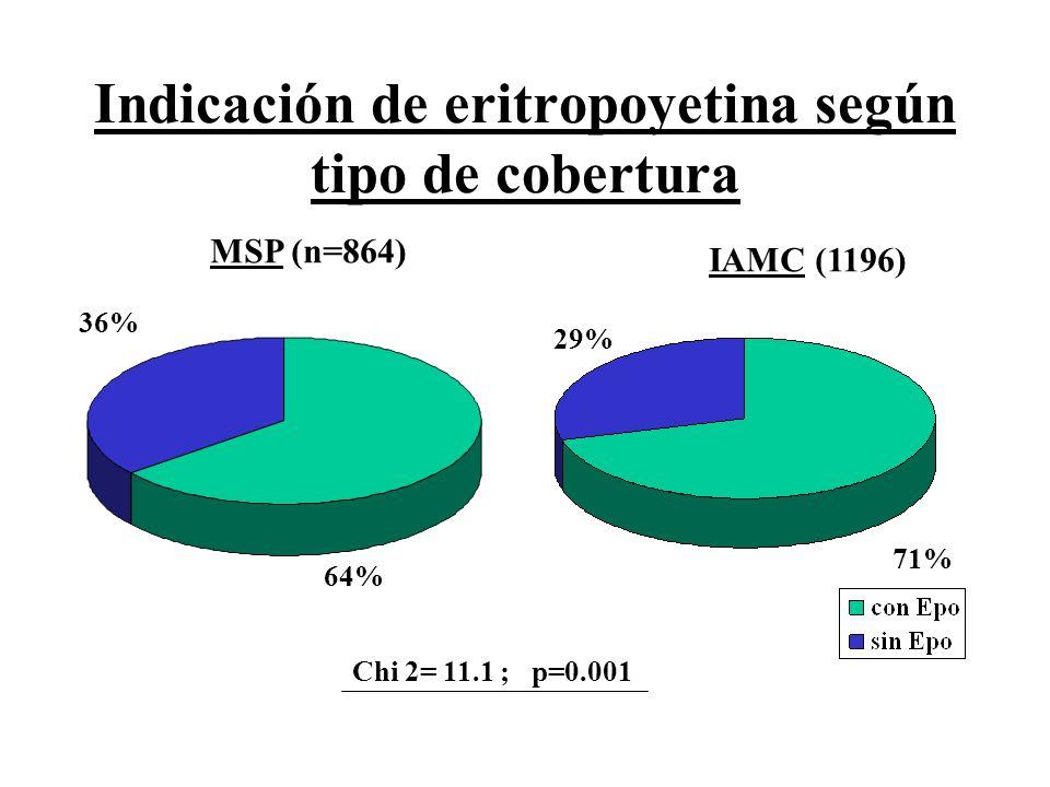 Indicación de eritropoyetina según tipo de cobertura Chi 2= 11.1 ; p=0.001 Epo 64% 36% 71% 29% MSP (n=864) IAMC (1196)
