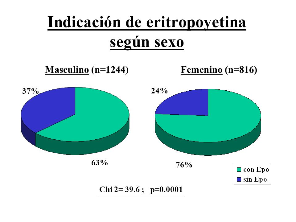 Indicación de eritropoyetina según sexo Chi 2= 39.6 ; p=0.0001 Epo 63% 37% 76% 24% Masculino (n=1244)Femenino (n=816)