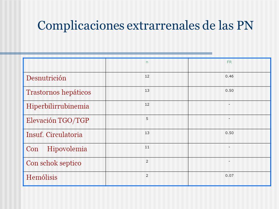 Complicaciones extrarrenales de las PN nFR Desnutrición 120.46 Trastornos hepáticos 130.50 Hiperbilirrubinemia 12- Elevación TGO/TGP 5- Insuf. Circula