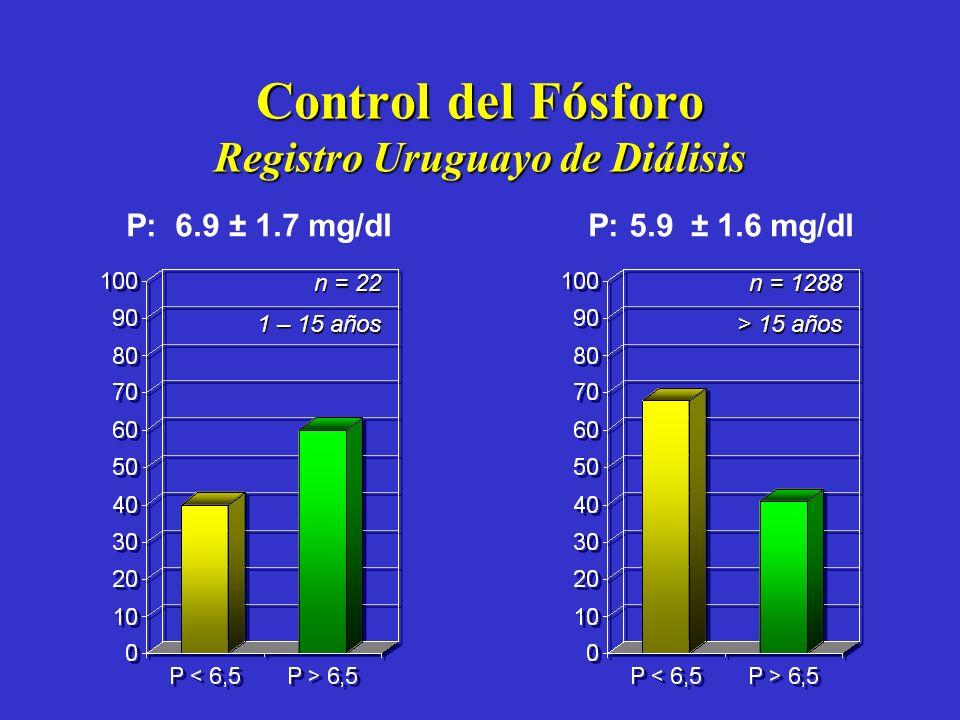 Control del Fósforo Registro Uruguayo de Diálisis n = 22 1 – 15 años n = 1288 > 15 años P: 6.9 ± 1.7 mg/dl P: 5.9 ± 1.6 mg/dl