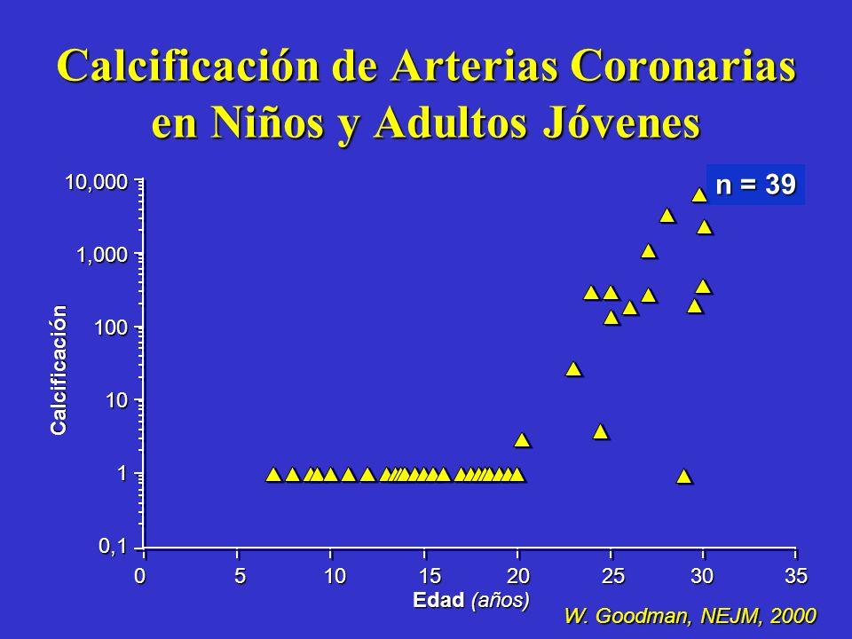 Calcificación de Arterias Coronarias en Niños y Adultos Jóvenes 10,0001,0001001010,1 0 5 10 15 20 25 30 35 Edad (años) Calcificación n = 39 W. Goodman