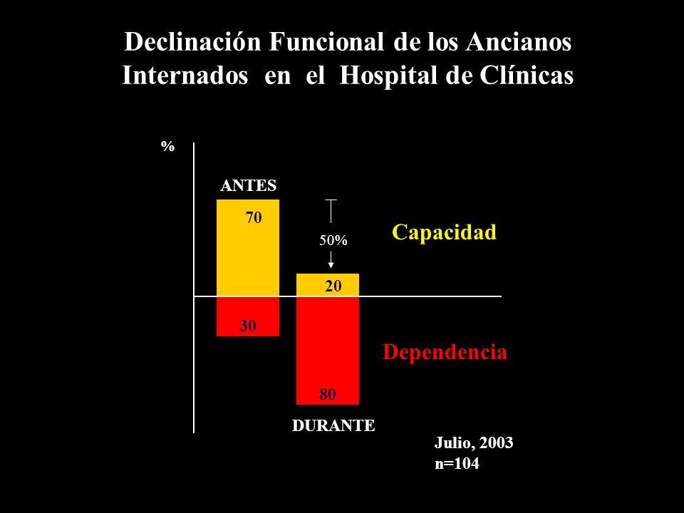 Julio, 2003 n=104 % ANTES DURANTE Capacidad Dependencia 70 30 20 80 50% Declinación Funcional de los Ancianos Internados en el Hospital de Clínicas