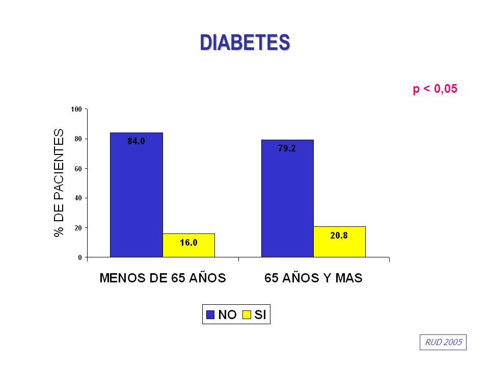 p < 0,05 DIABETES RUD 2005