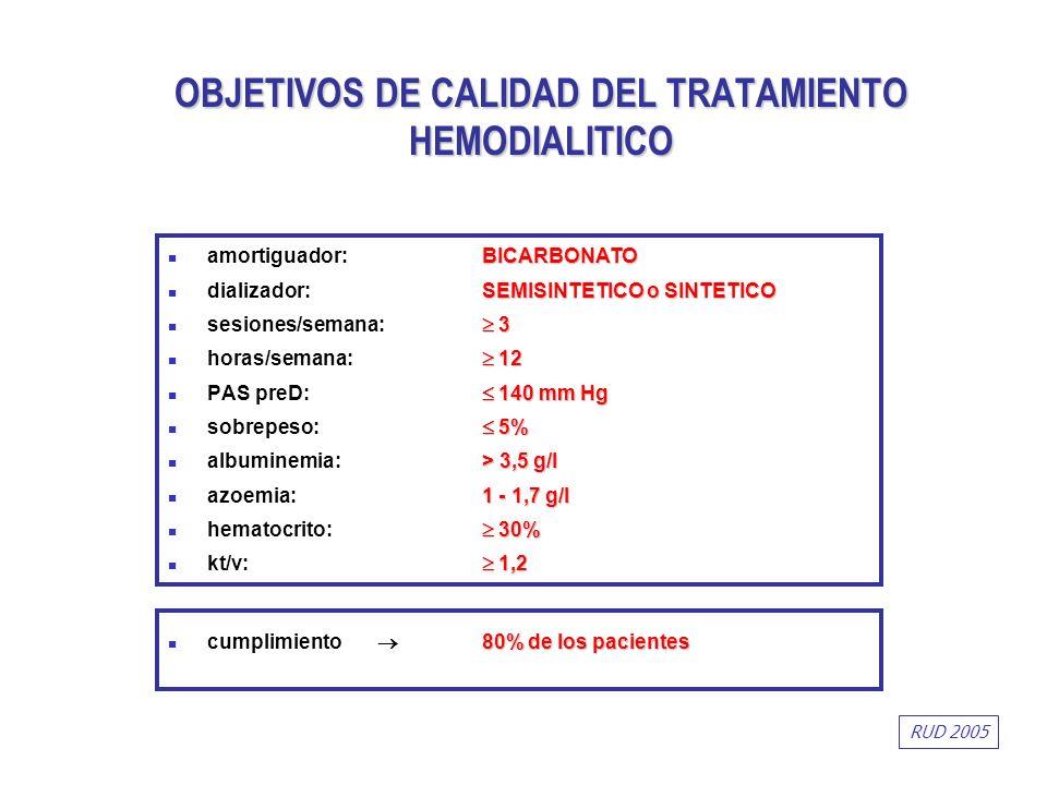 OBJETIVOS DE CALIDAD DEL TRATAMIENTO HEMODIALITICO BICARBONATO amortiguador: BICARBONATO SEMISINTETICO o SINTETICO dializador: SEMISINTETICO o SINTETI