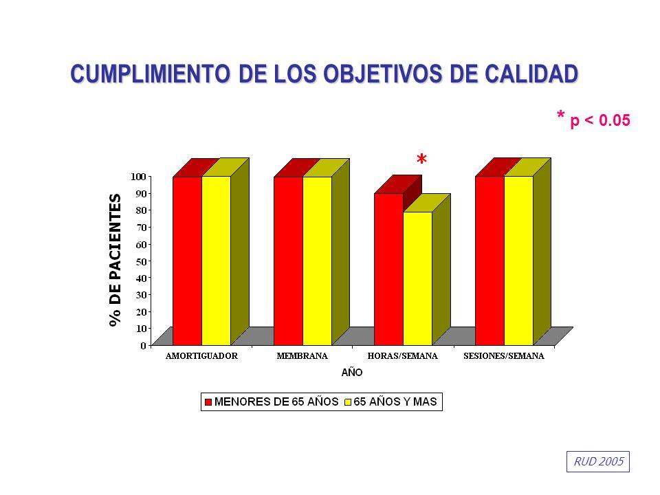 CUMPLIMIENTO DE LOS OBJETIVOS DE CALIDAD RUD 2005 * p < 0.05