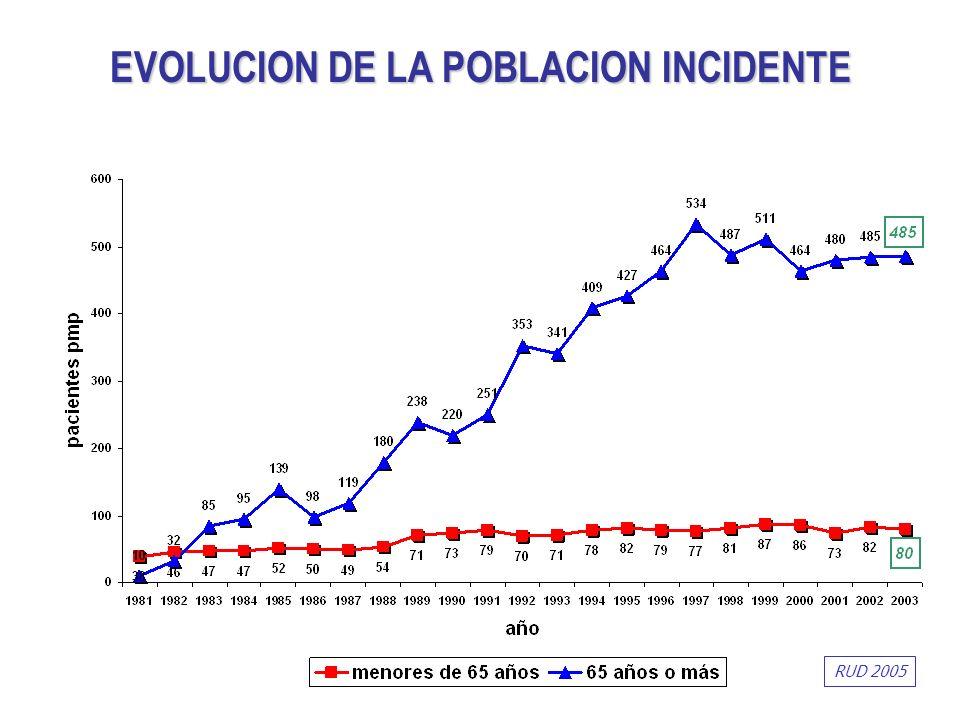 EVOLUCION DE LA POBLACION INCIDENTE RUD 2005