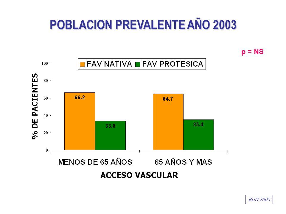 p = NS POBLACION PREVALENTE AÑO 2003 RUD 2005
