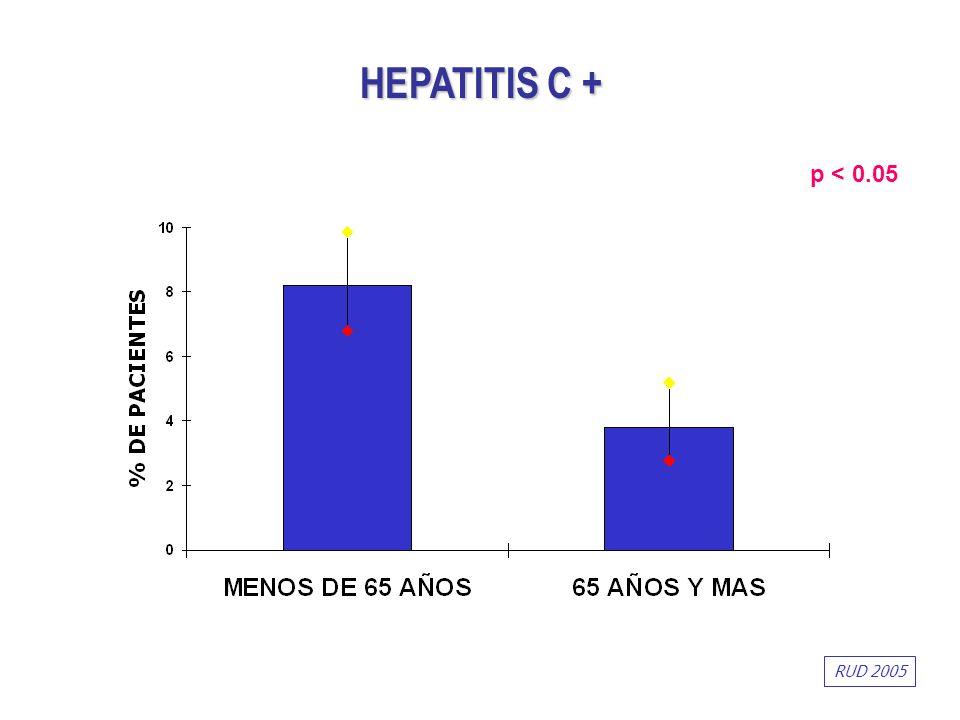 p < 0.05 HEPATITIS C + RUD 2005