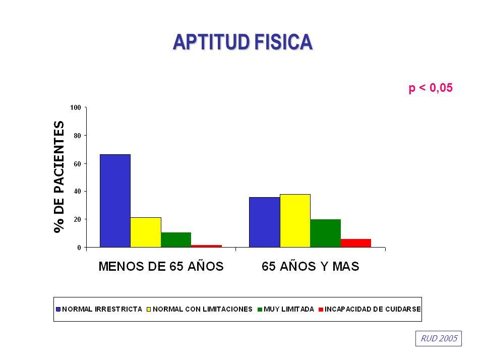 p < 0,05 APTITUD FISICA RUD 2005