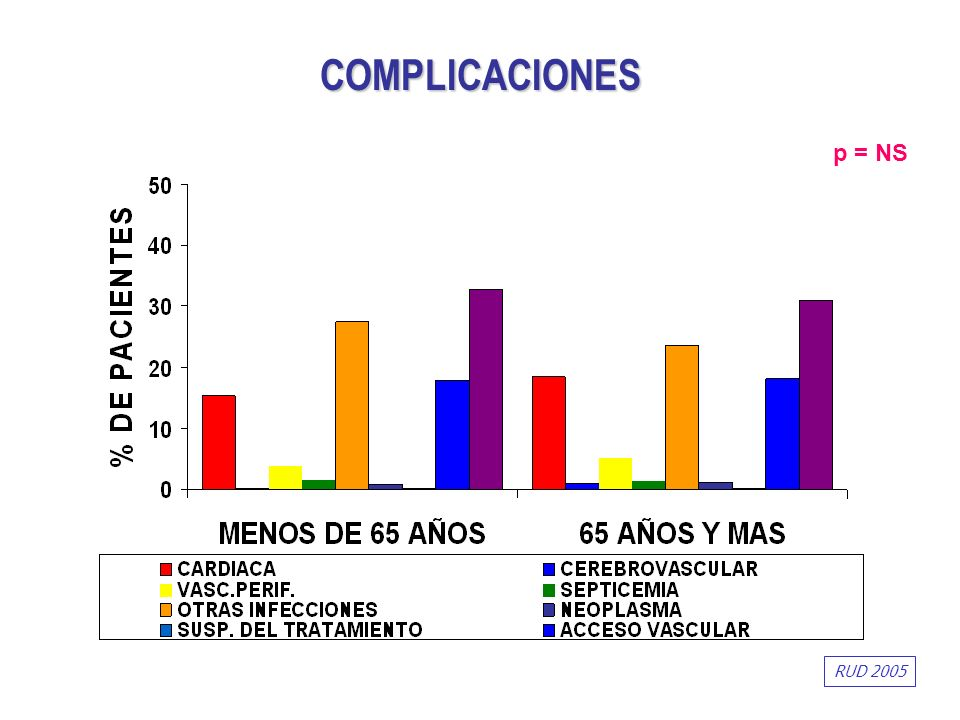 p = NS COMPLICACIONES RUD 2005