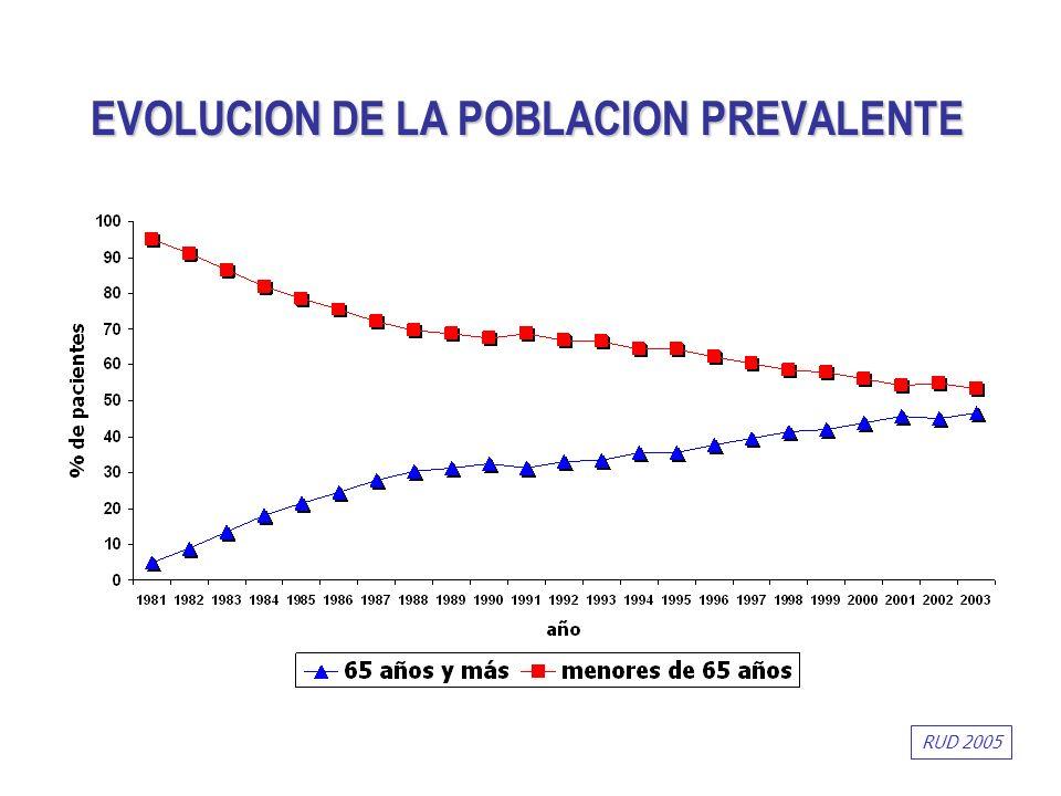 EVOLUCION DE LA POBLACION PREVALENTE RUD 2005