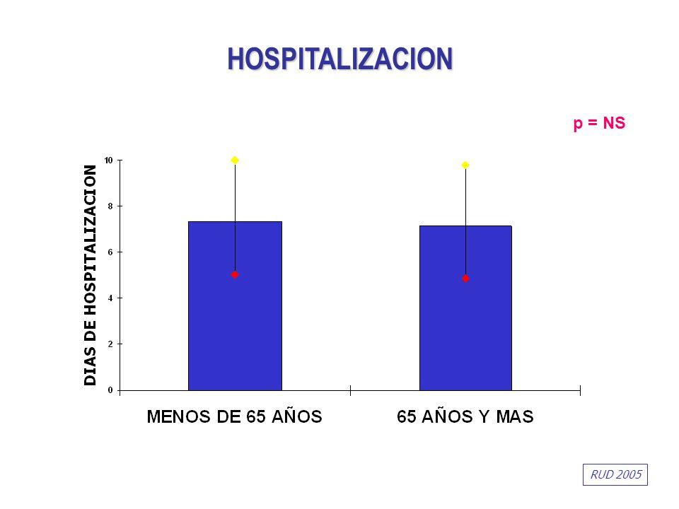p = NS HOSPITALIZACION RUD 2005