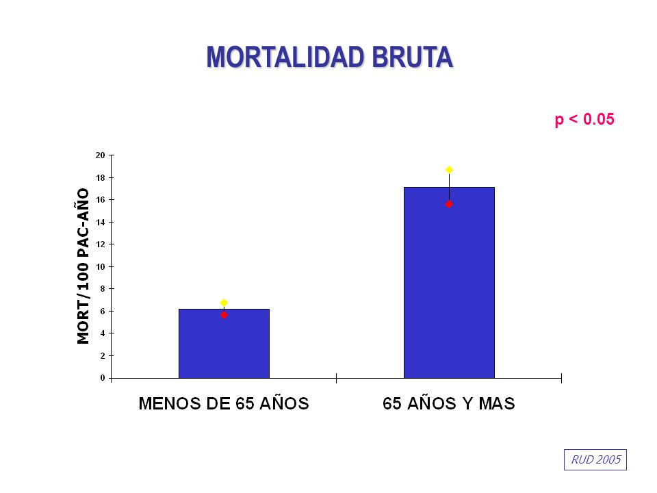 p < 0.05 MORTALIDAD BRUTA RUD 2005