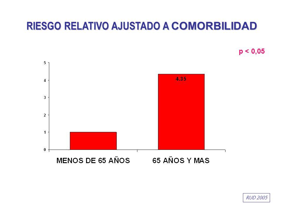 p < 0,05 RIESGO RELATIVO AJUSTADO A COMORBILIDAD RUD 2005