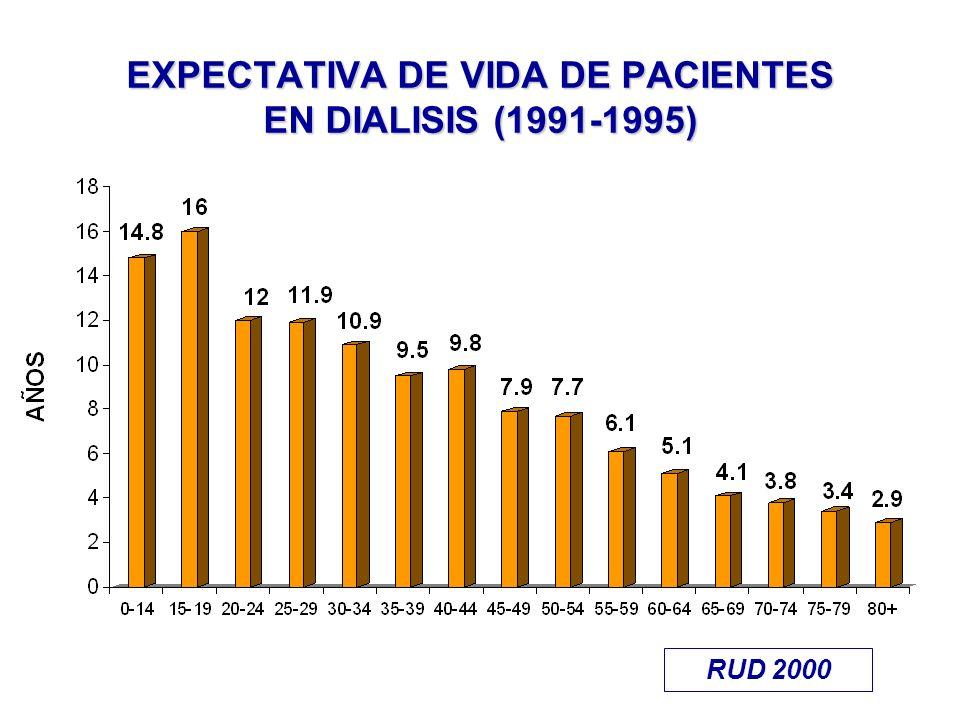 EXPECTATIVA DE VIDA DE PACIENTES EN DIALISIS (1991-1995) RUD 2000