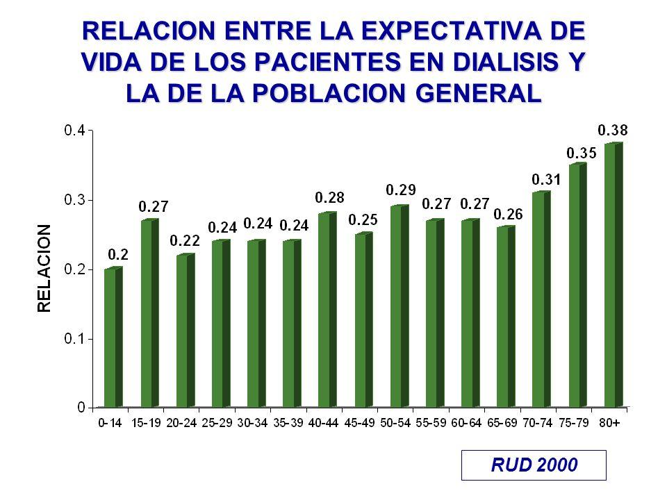 RELACION ENTRE LA EXPECTATIVA DE VIDA DE LOS PACIENTES EN DIALISIS Y LA DE LA POBLACION GENERAL RUD 2000