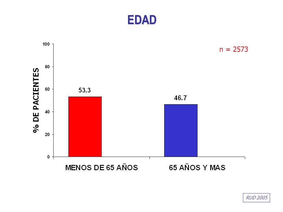 EDAD n = 2573