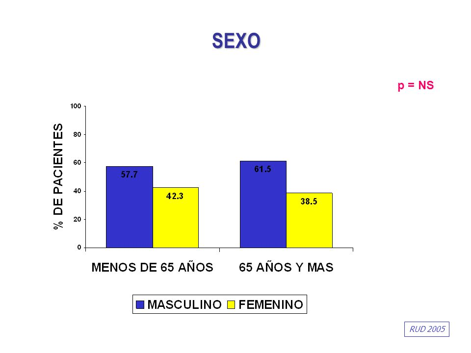 SEXO RUD 2005 p = NS