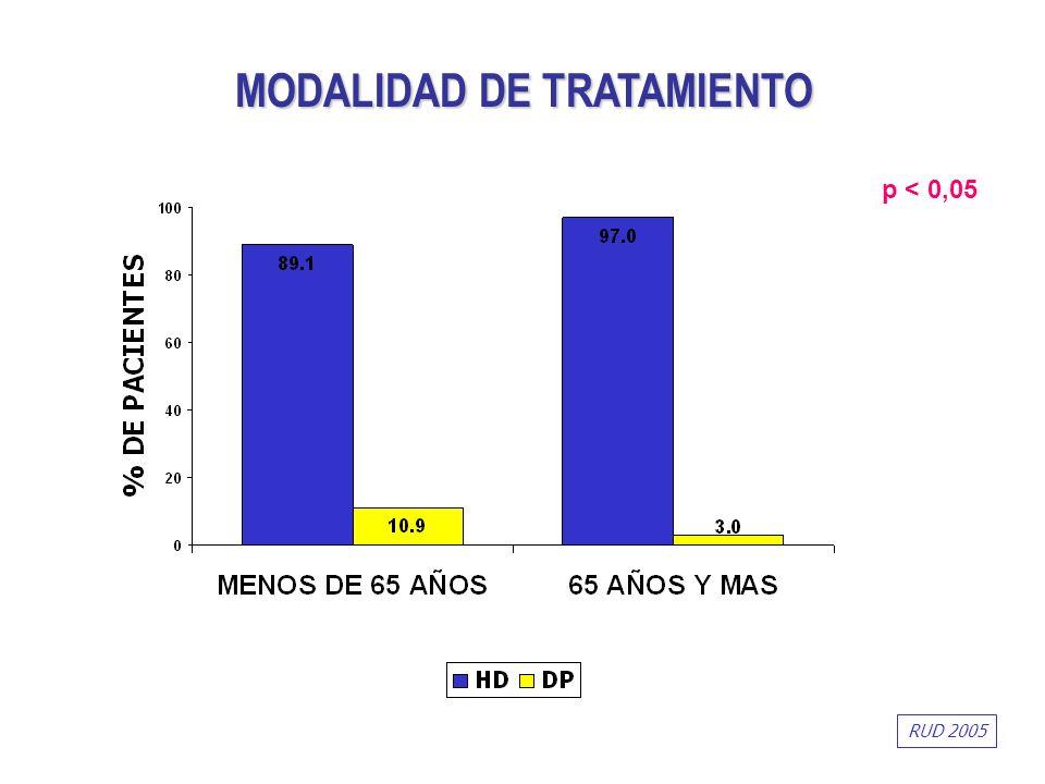 p < 0,05 MODALIDAD DE TRATAMIENTO RUD 2005
