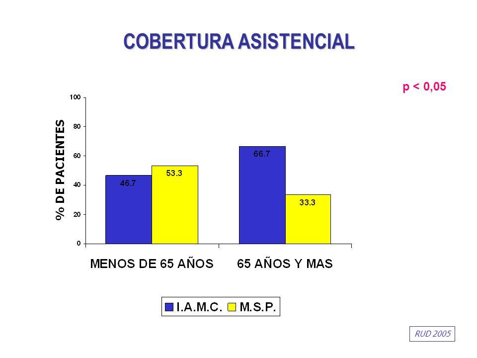 p < 0,05 COBERTURA ASISTENCIAL RUD 2005