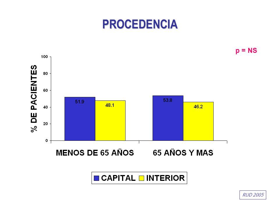 p = NS PROCEDENCIA RUD 2005