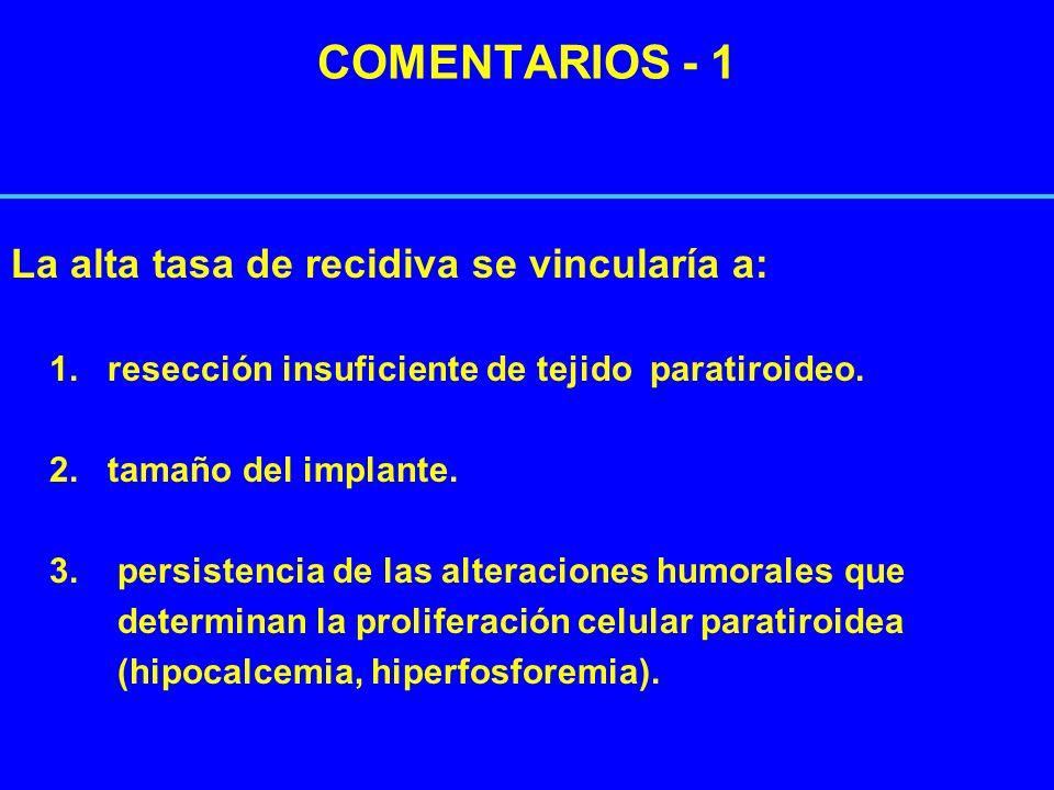 COMENTARIOS - 1 La alta tasa de recidiva se vincularía a: 1. resección insuficiente de tejido paratiroideo. 2. tamaño del implante. 3. persistencia de