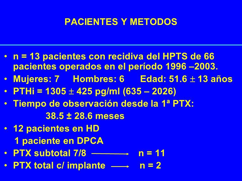 PACIENTES Y METODOS n = 13 pacientes con recidiva del HPTS de 66 pacientes operados en el período 1996 –2003. Mujeres: 7 Hombres: 6 Edad: 51.6 13 años