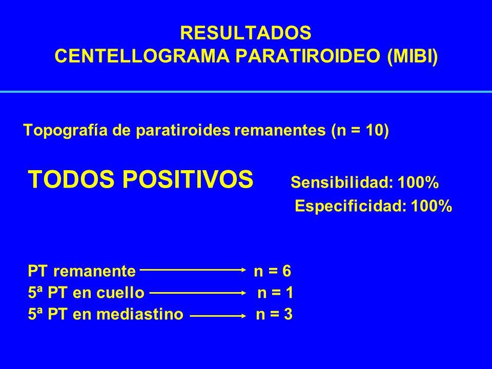 RESULTADOS CENTELLOGRAMA PARATIROIDEO (MIBI) Topografía de paratiroides remanentes (n = 10) TODOS POSITIVOS Sensibilidad: 100% Especificidad: 100% PT