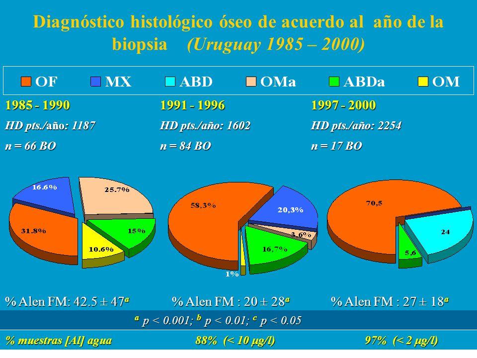 Diagnóstico histológico óseo de acuerdo al año de la biopsia (Uruguay 1985 – 2000) 1985 - 1990 HD pts./año: 1187 n = 66 BO 1991 - 1996 HD pts./año: 16