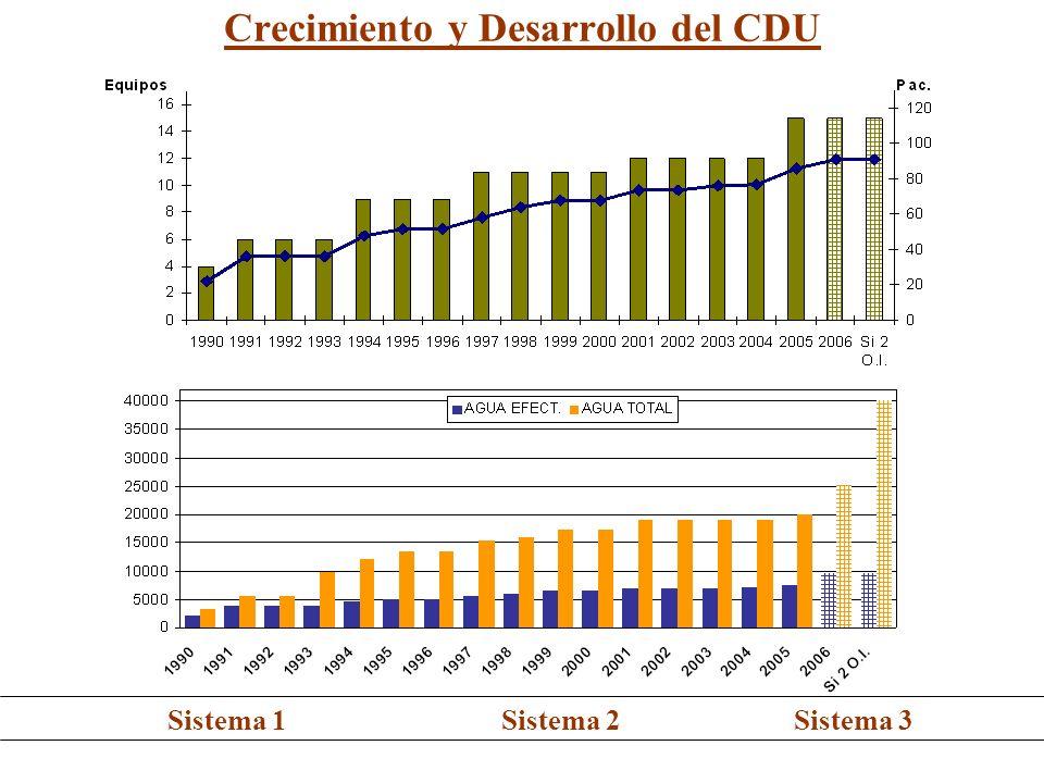 Crecimiento y Desarrollo del CDU Sistema 1Sistema 2Sistema 3