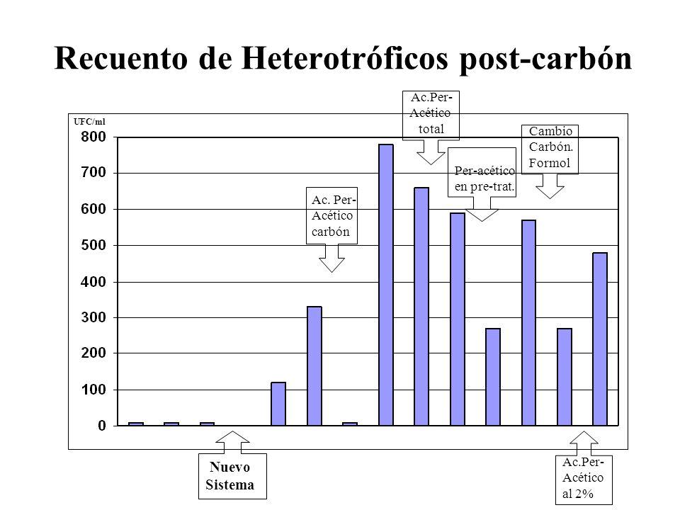 Recuento de Heterotróficos post-carbón Nuevo Sistema Ac. Per- Acético en carbón Ac.Per- Acético al 2% Per-acético en pre-trat. Ac.Per- Acético total C