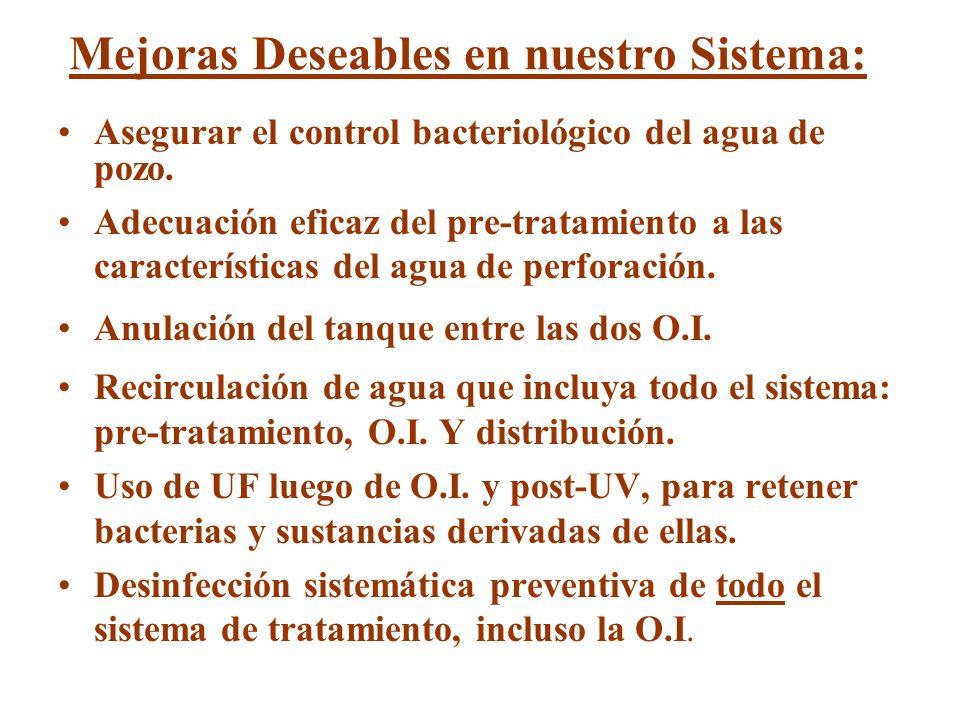 Mejoras Deseables en nuestro Sistema: Asegurar el control bacteriológico del agua de pozo. Adecuación eficaz del pre-tratamiento a las características