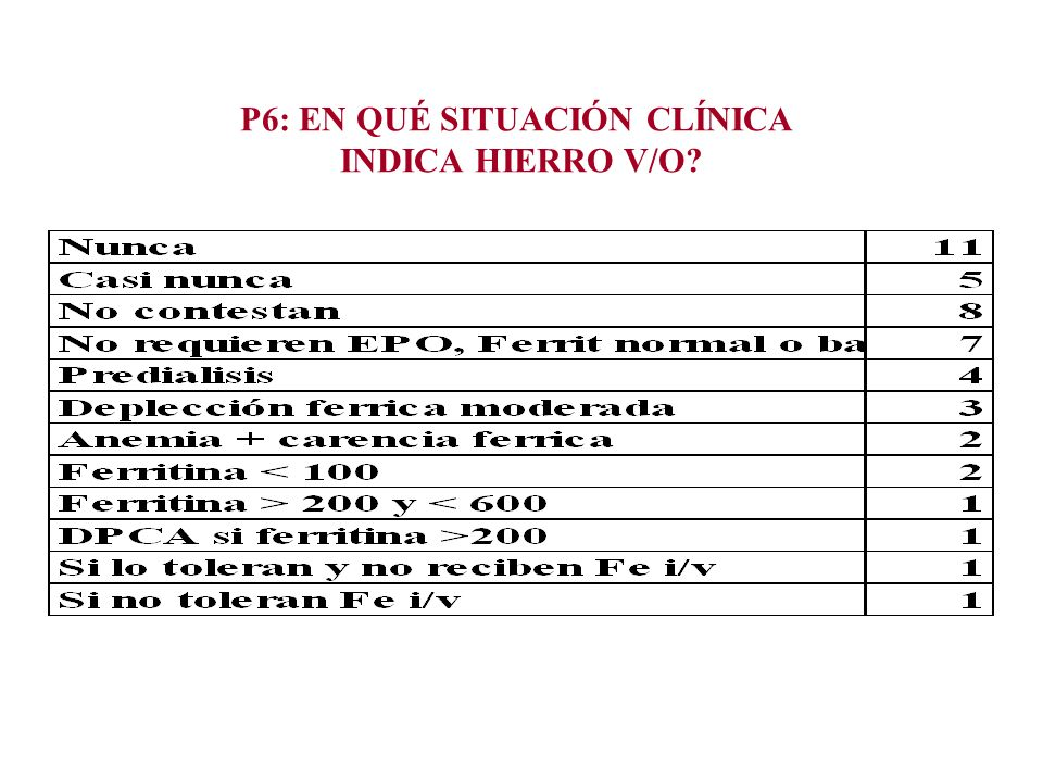 P6: EN QUÉ SITUACIÓN CLÍNICA INDICA HIERRO V/O?