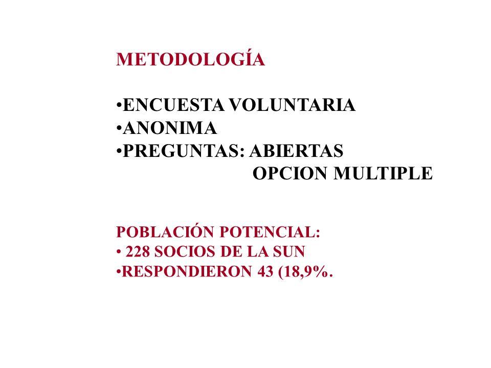 METODOLOGÍA ENCUESTA VOLUNTARIA ANONIMA PREGUNTAS: ABIERTAS OPCION MULTIPLE POBLACIÓN POTENCIAL: 228 SOCIOS DE LA SUN RESPONDIERON 43 (18,9%.