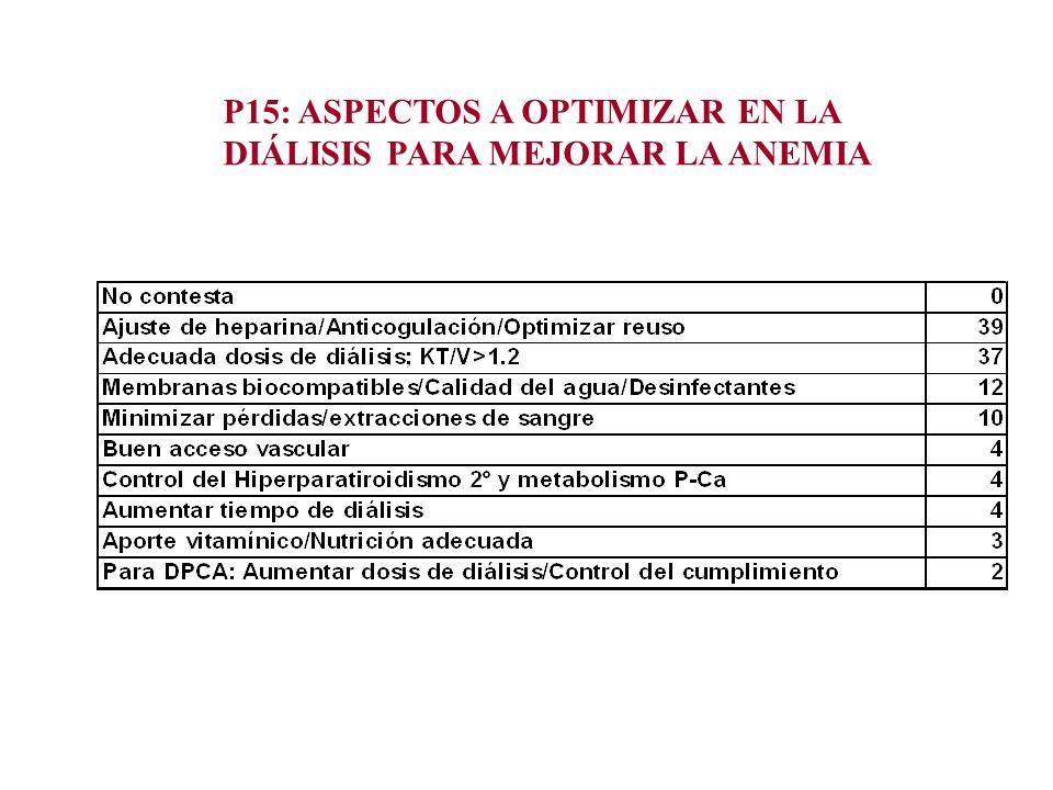 P15: ASPECTOS A OPTIMIZAR EN LA DIÁLISIS PARA MEJORAR LA ANEMIA