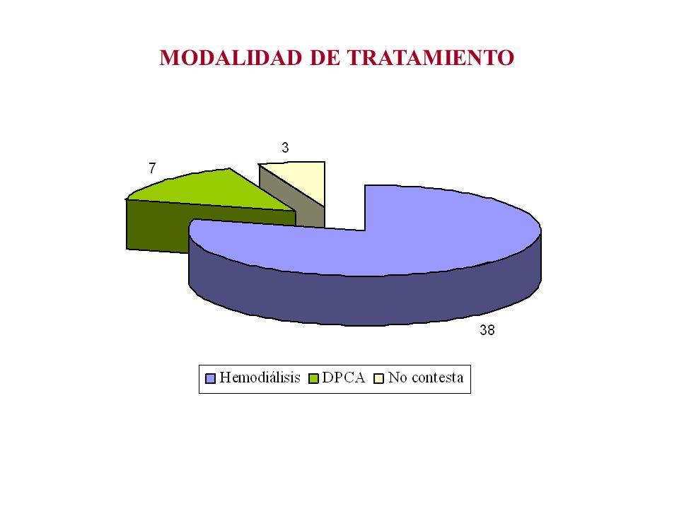 P1: OBJETIVO DE CORRECCIÓN DE ANEMIA