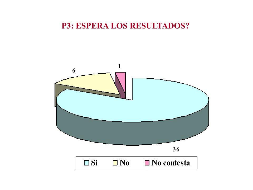 P3: ESPERA LOS RESULTADOS?