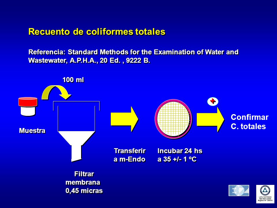 Recuento de coliformes totales Referencia: Standard Methods for the Examination of Water and Wastewater, A.P.H.A., 20 Ed., 9222 B. Referencia: Standar