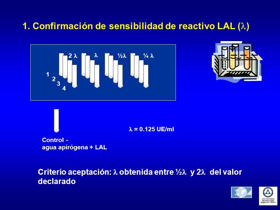 1. Confirmación de sensibilidad de reactivo LAL ( ) Control - agua apírógena + LAL 1 2 3 4 ½ 2 ¼ = 0.125 UE/ml Criterio aceptación: obtenida entre ½ y