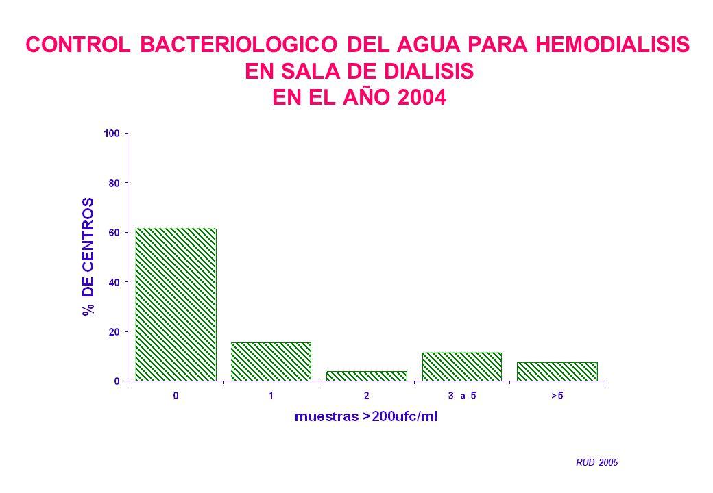 CONTROL BACTERIOLOGICO DEL AGUA PARA HEMODIALISIS EN SALA DE DIALISIS EN EL AÑO 2004 RUD 2005
