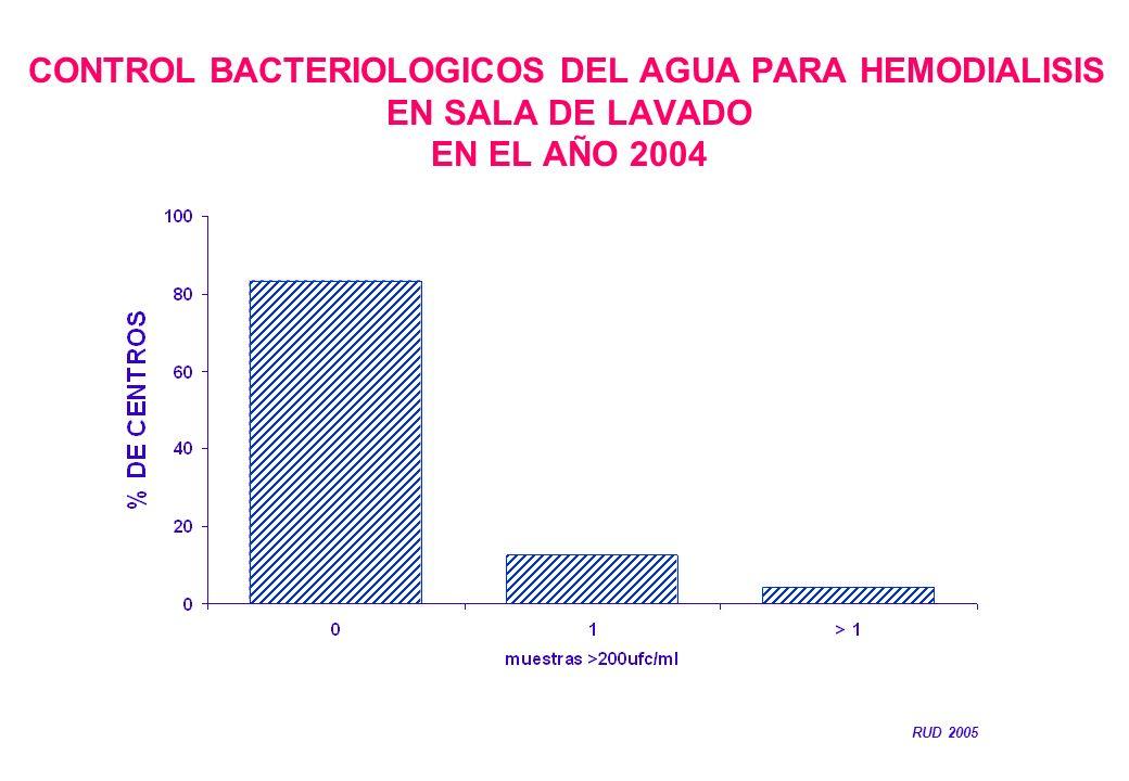 CONTROL BACTERIOLOGICOS DEL AGUA PARA HEMODIALISIS EN SALA DE LAVADO EN EL AÑO 2004 RUD 2005