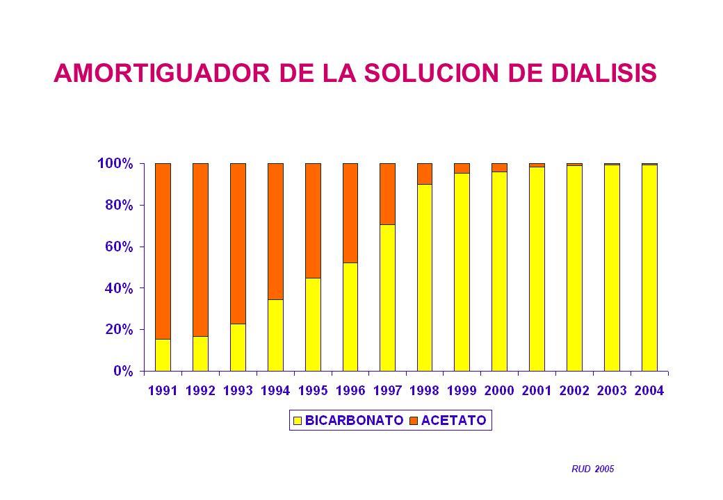 AMORTIGUADOR DE LA SOLUCION DE DIALISIS RUD 2005